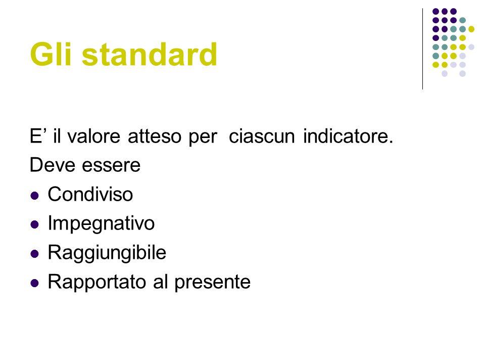 Gli standard E il valore atteso per ciascun indicatore.