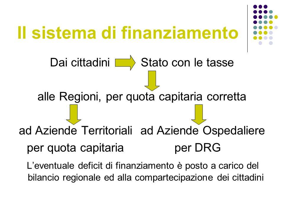 Il sistema di finanziamento Dai cittadini Stato con le tasse alle Regioni, per quota capitaria corretta ad Aziende Territoriali ad Aziende Ospedaliere per quota capitaria per DRG Leventuale deficit di finanziamento è posto a carico del bilancio regionale ed alla compartecipazione dei cittadini