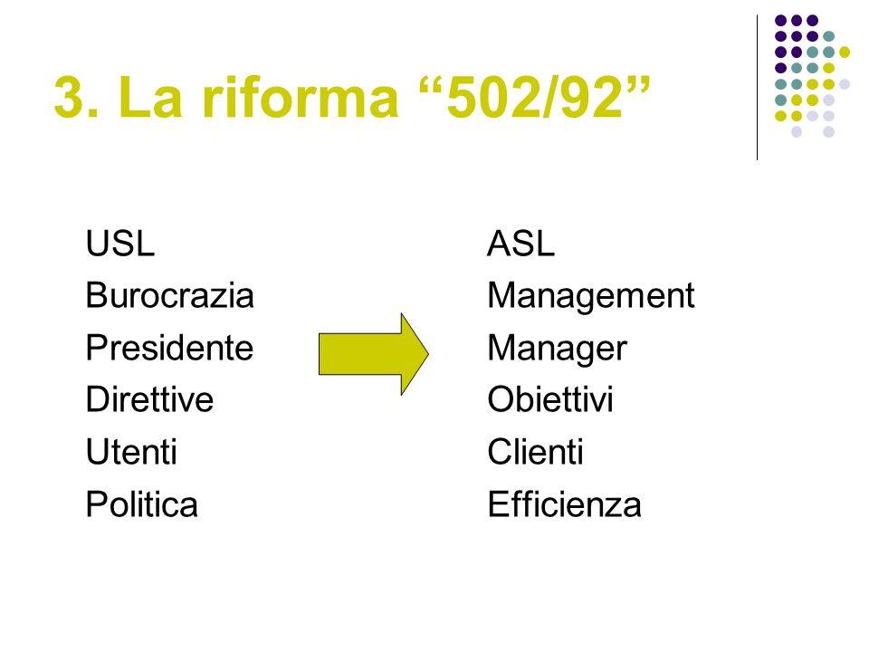 3. La riforma 502/92 USLASL BurocraziaManagement PresidenteManager DirettiveObiettivi UtentiClienti PoliticaEfficienza