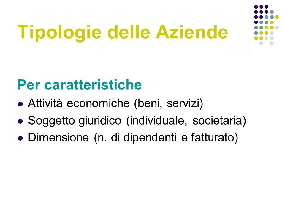 Tipologie delle Aziende Per caratteristiche Attività economiche (beni, servizi) Soggetto giuridico (individuale, societaria) Dimensione (n.