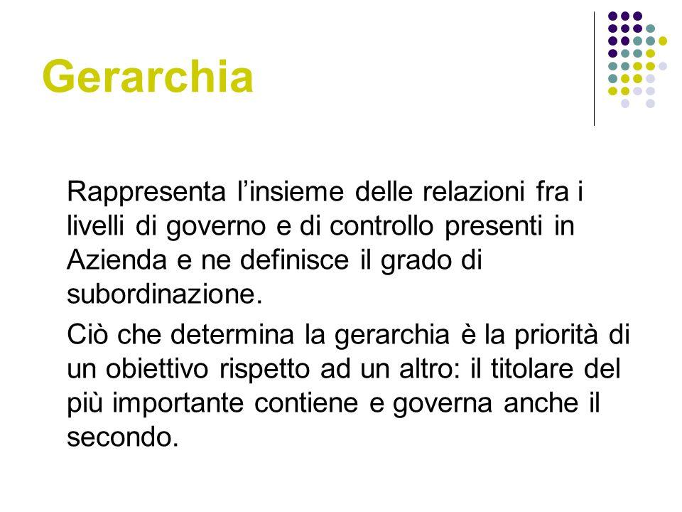 Gerarchia Rappresenta linsieme delle relazioni fra i livelli di governo e di controllo presenti in Azienda e ne definisce il grado di subordinazione.