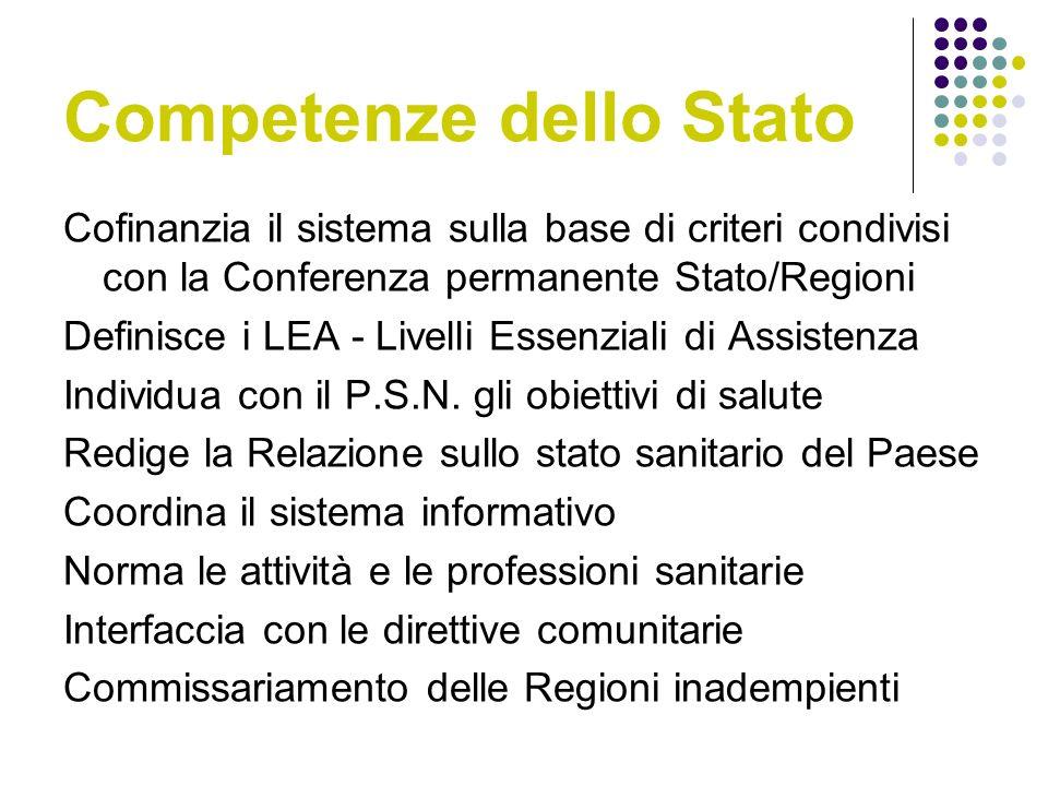 Competenze dello Stato Cofinanzia il sistema sulla base di criteri condivisi con la Conferenza permanente Stato/Regioni Definisce i LEA - Livelli Essenziali di Assistenza Individua con il P.S.N.