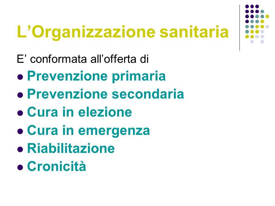 LOrganizzazione sanitaria E conformata allofferta di Prevenzione primaria Prevenzione secondaria Cura in elezione Cura in emergenza Riabilitazione Cronicità