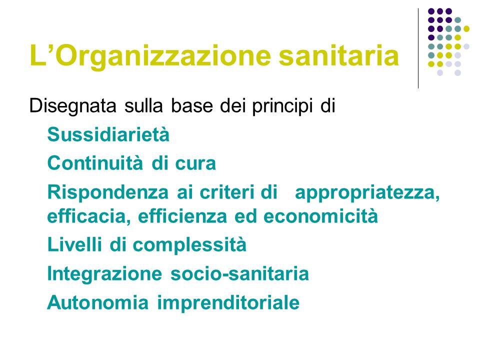 LOrganizzazione sanitaria Disegnata sulla base dei principi di Sussidiarietà Continuità di cura Rispondenza ai criteri di appropriatezza, efficacia, efficienza ed economicità Livelli di complessità Integrazione socio-sanitaria Autonomia imprenditoriale