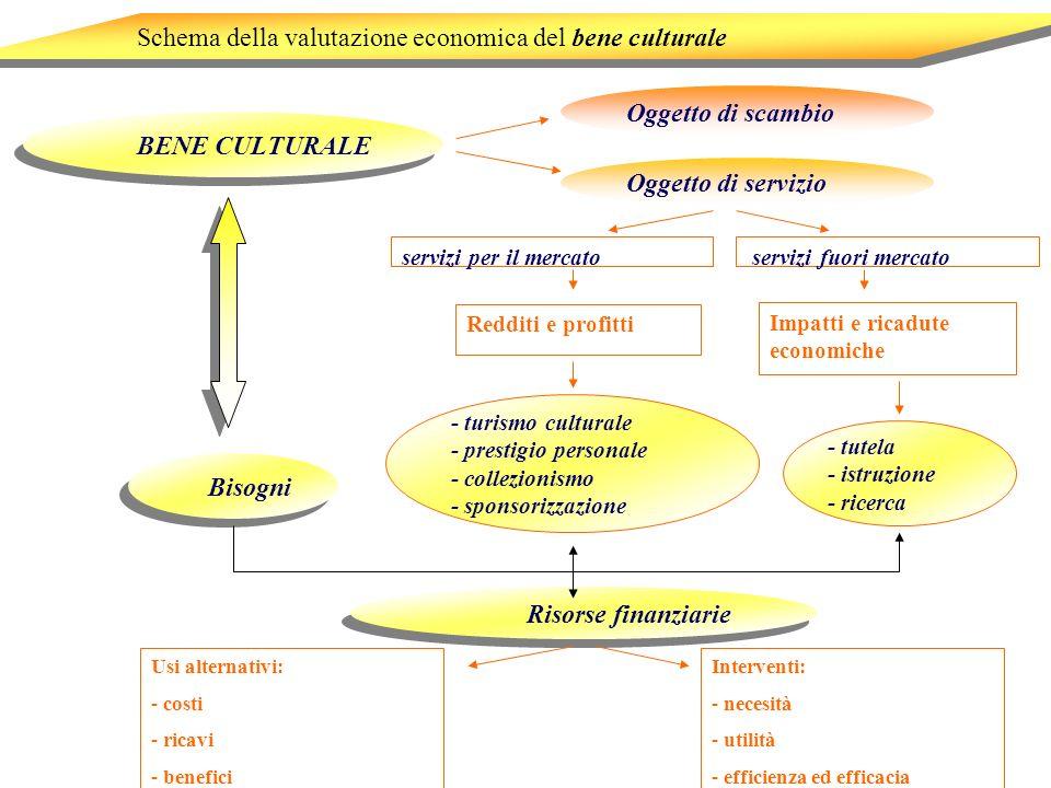 Schema della valutazione economica del bene culturale servizi per il mercato BENE CULTURALE Oggetto di scambio Oggetto di servizio Bisogni servizi fuo