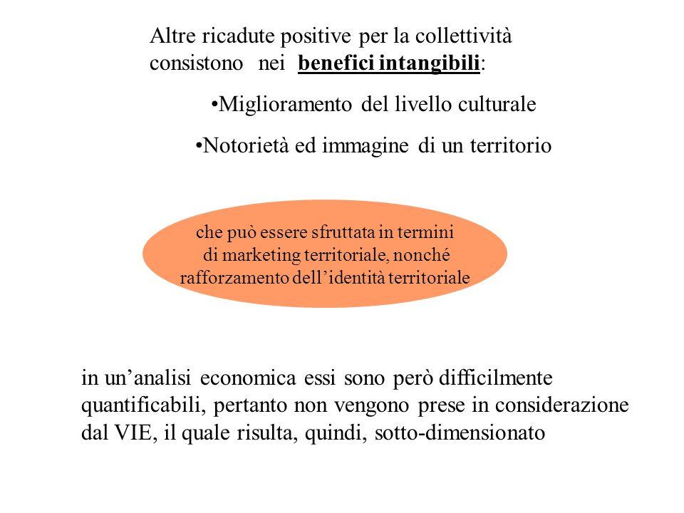 Altre ricadute positive per la collettività consistono nei benefici intangibili: Miglioramento del livello culturale Notorietà ed immagine di un terri