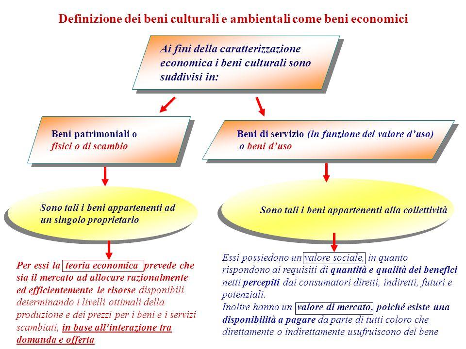 Beni patrimoniali o fisici o di scambio Beni patrimoniali o fisici o di scambio Ai fini della caratterizzazione economica i beni culturali sono suddiv