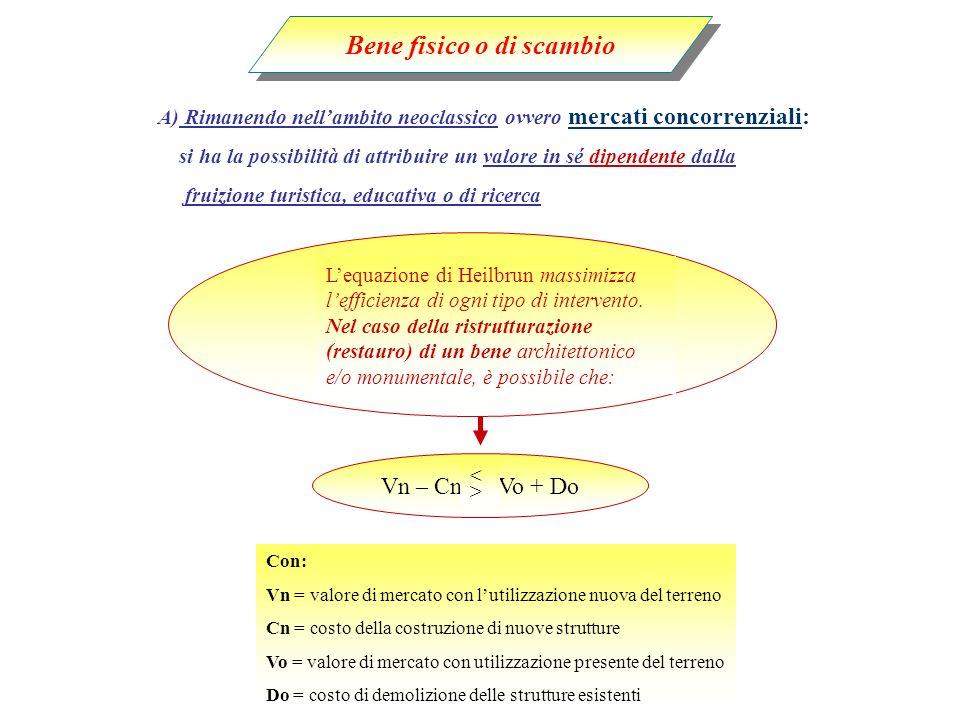 Bene fisico o di scambio Vn – Cn Vo + Do <><> Con: Vn = valore di mercato con lutilizzazione nuova del terreno Cn = costo della costruzione di nuove s