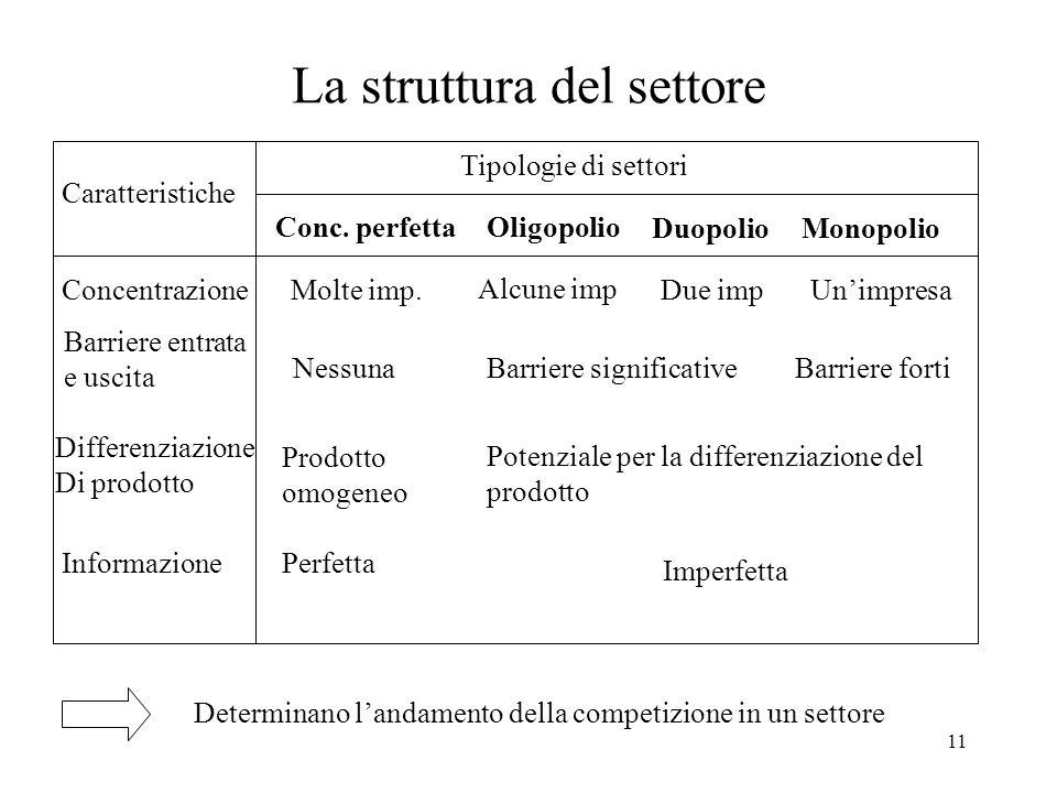 11 La struttura del settore Tipologie di settori Conc. perfettaOligopolio DuopolioMonopolio Caratteristiche Concentrazione Barriere entrata e uscita D