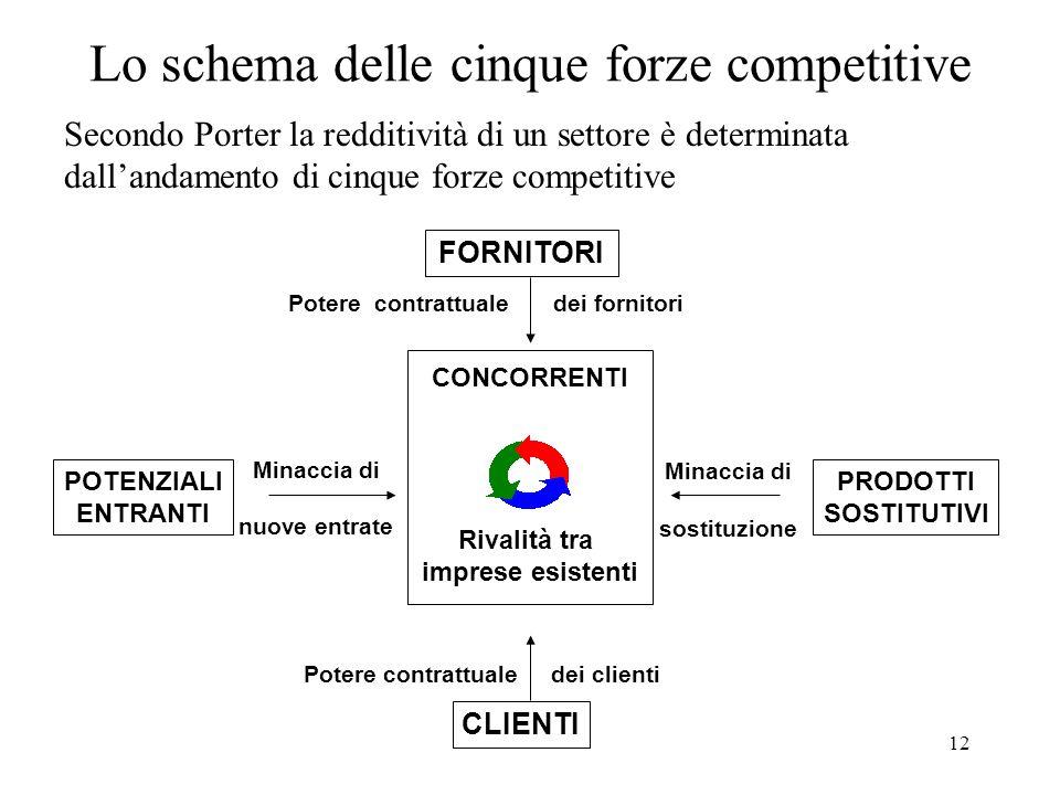12 Lo schema delle cinque forze competitive FORNITORI POTENZIALI ENTRANTI PRODOTTI SOSTITUTIVI CLIENTI CONCORRENTI Rivalità tra imprese esistenti Pote
