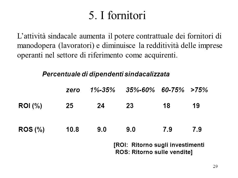 29 5. I fornitori Percentuale di dipendenti sindacalizzata zero1%-35% 35%-60%60-75% >75% ROI (%) 25 24 23 18 19 ROS (%)10.8 9.0 9.0 7.9 7.9 [ROI: Rito