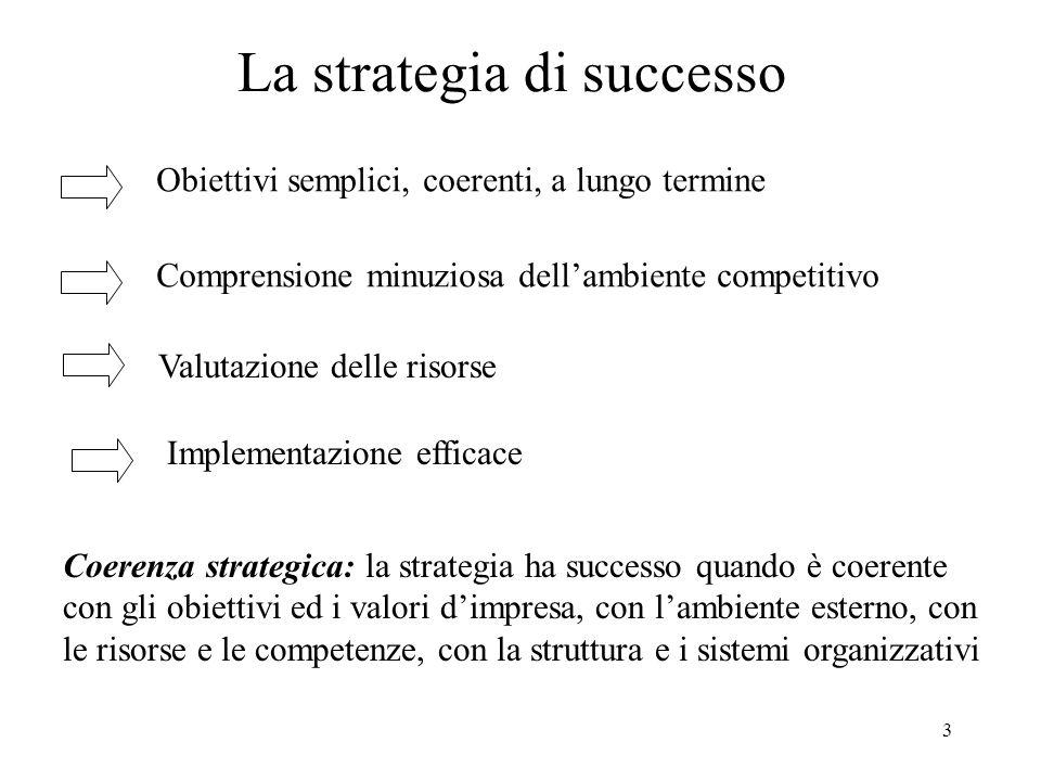 3 La strategia di successo Obiettivi semplici, coerenti, a lungo termine Comprensione minuziosa dellambiente competitivo Valutazione delle risorse Implementazione efficace Coerenza strategica: la strategia ha successo quando è coerente con gli obiettivi ed i valori dimpresa, con lambiente esterno, con le risorse e le competenze, con la struttura e i sistemi organizzativi