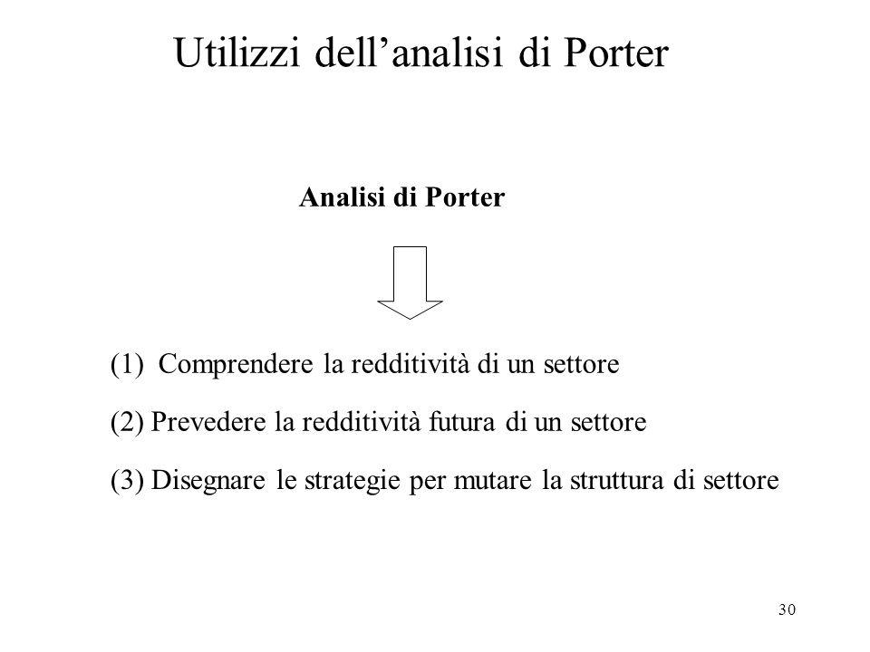 30 Utilizzi dellanalisi di Porter Analisi di Porter (2) Prevedere la redditività futura di un settore (1) Comprendere la redditività di un settore (3)