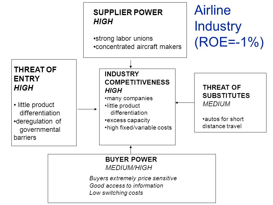 SUPPLIER POWER HIGH strong labor unions concentrated aircraft makers THREAT OF ENTRY HIGH little product differentiation deregulation of governmental