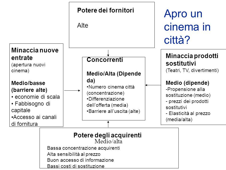 Potere dei fornitori Alte Minaccia nuove entrate (apertura nuovi cinema) Medio/basse (barriere alte) economie di scala Fabbisogno di capitale Accesso