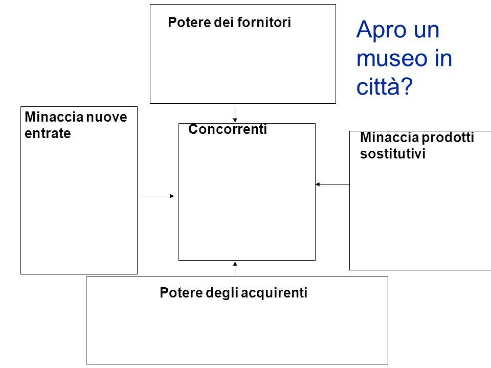 Potere dei fornitori Minaccia nuove entrate Concorrenti Minaccia prodotti sostitutivi Potere degli acquirenti Apro un museo in città?