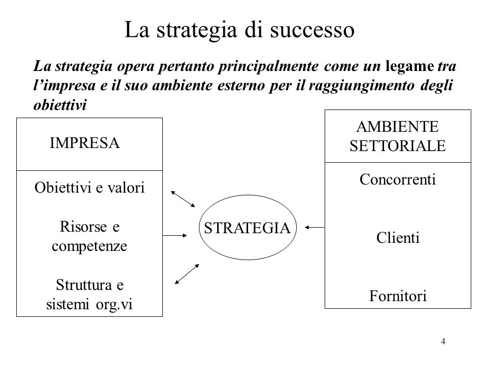 4 La strategia di successo IMPRESA Obiettivi e valori Risorse e competenze Struttura e sistemi org.vi AMBIENTE SETTORIALE Concorrenti Clienti Fornitor