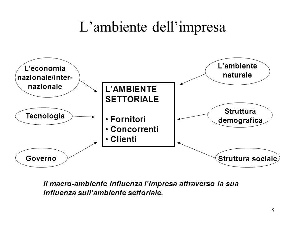 5 Lambiente dellimpresa LAMBIENTE SETTORIALE Fornitori Concorrenti Clienti Il macro-ambiente influenza limpresa attraverso la sua influenza sullambien