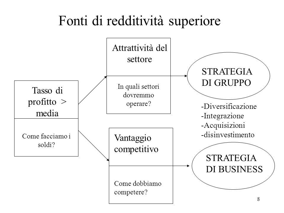 9 La strategia di gruppo Lobiettivo della nostra analisi è comprendere limportanza dellambiente settoriale nel determinare la possibilità di fare profitto dellimpresa.