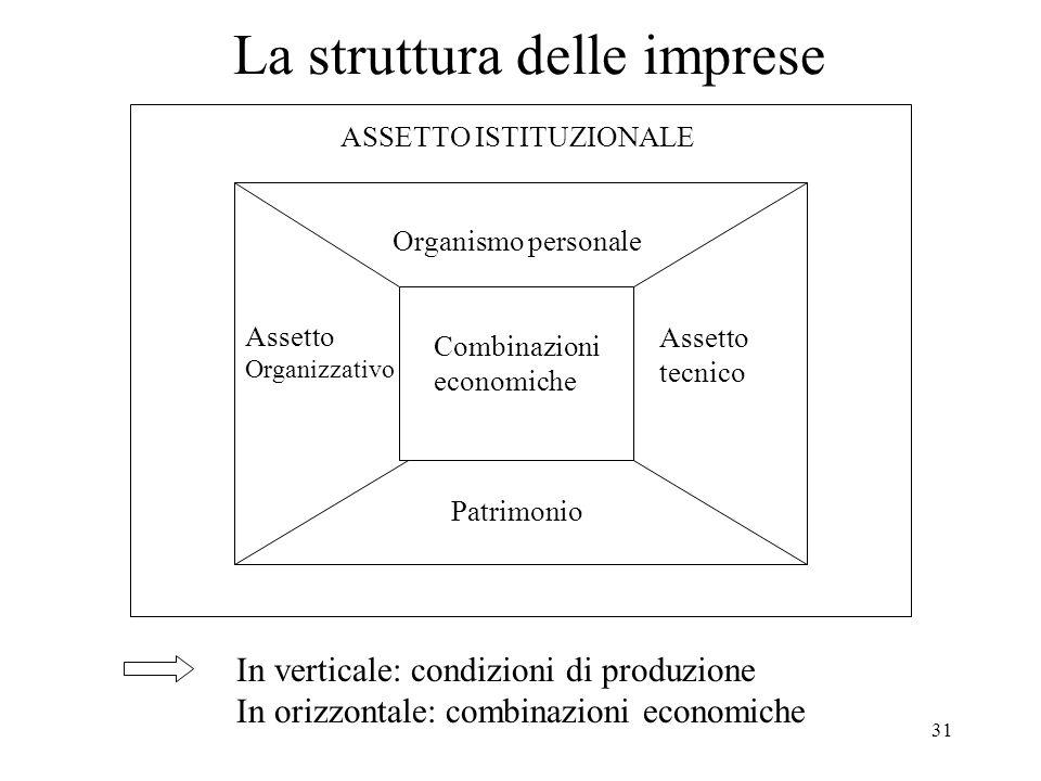 31 La struttura delle imprese Combinazioni economiche Organismo personale Assetto Organizzativo Assetto tecnico Patrimonio ASSETTO ISTITUZIONALE In verticale: condizioni di produzione In orizzontale: combinazioni economiche