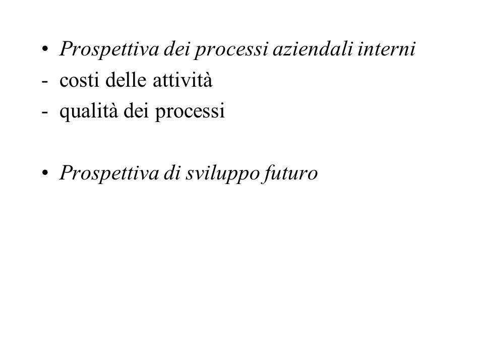 Prospettiva dei processi aziendali interni -costi delle attività -qualità dei processi Prospettiva di sviluppo futuro