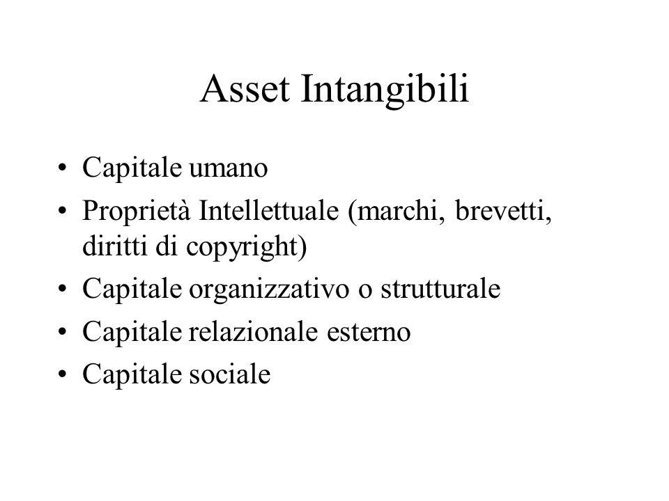 Asset Intangibili Capitale umano Proprietà Intellettuale (marchi, brevetti, diritti di copyright) Capitale organizzativo o strutturale Capitale relazionale esterno Capitale sociale
