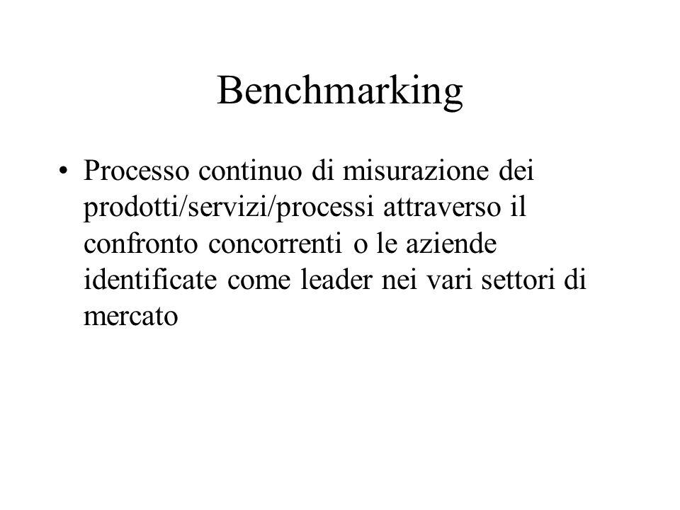 Benchmarking Processo continuo di misurazione dei prodotti/servizi/processi attraverso il confronto concorrenti o le aziende identificate come leader nei vari settori di mercato