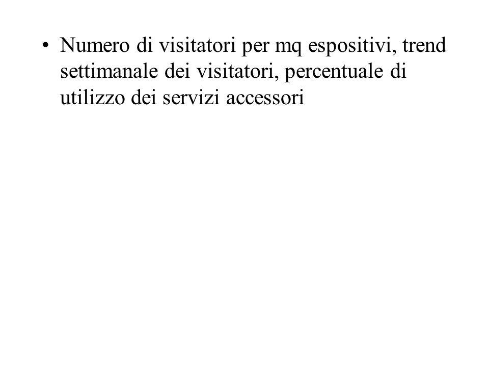 Numero di visitatori per mq espositivi, trend settimanale dei visitatori, percentuale di utilizzo dei servizi accessori