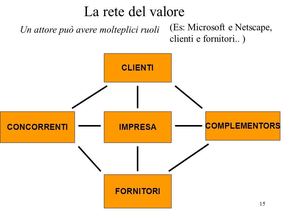 15 La rete del valore IMPRESA CLIENTI FORNITORI COMPLEMENTORS CONCORRENTI (Es: Microsoft e Netscape, clienti e fornitori.. ) Un attore può avere molte