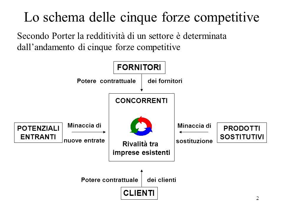 2 Lo schema delle cinque forze competitive FORNITORI POTENZIALI ENTRANTI PRODOTTI SOSTITUTIVI CLIENTI CONCORRENTI Rivalità tra imprese esistenti Poter