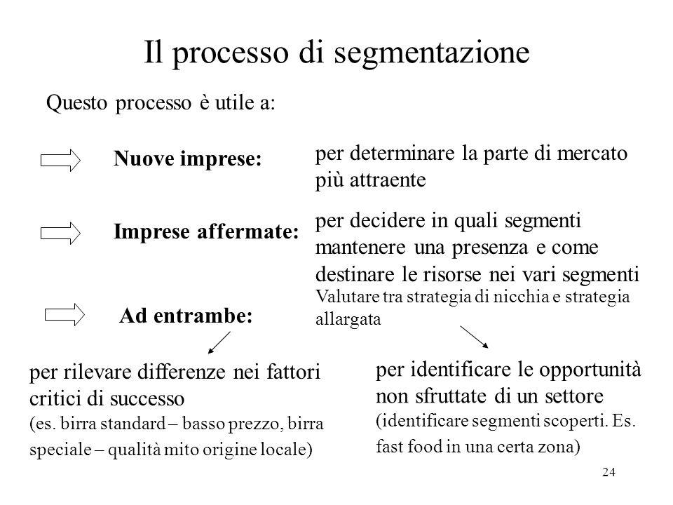 24 Il processo di segmentazione Questo processo è utile a: Nuove imprese: per determinare la parte di mercato più attraente Imprese affermate: per dec