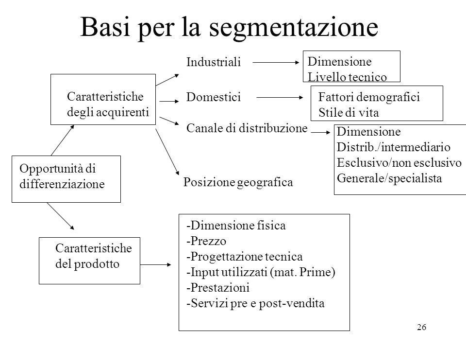 26 Basi per la segmentazione Opportunità di differenziazione Caratteristiche degli acquirenti Caratteristiche del prodotto Industriali Domestici Canal