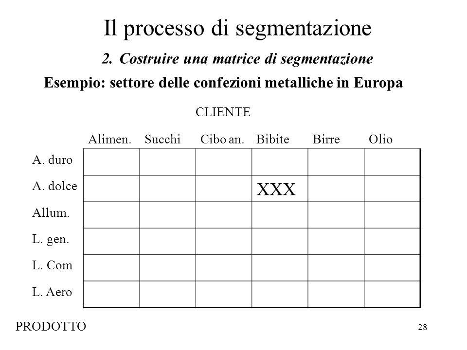 28 Il processo di segmentazione 2. Costruire una matrice di segmentazione Esempio: settore delle confezioni metalliche in Europa Alimen.SucchiCibo an.