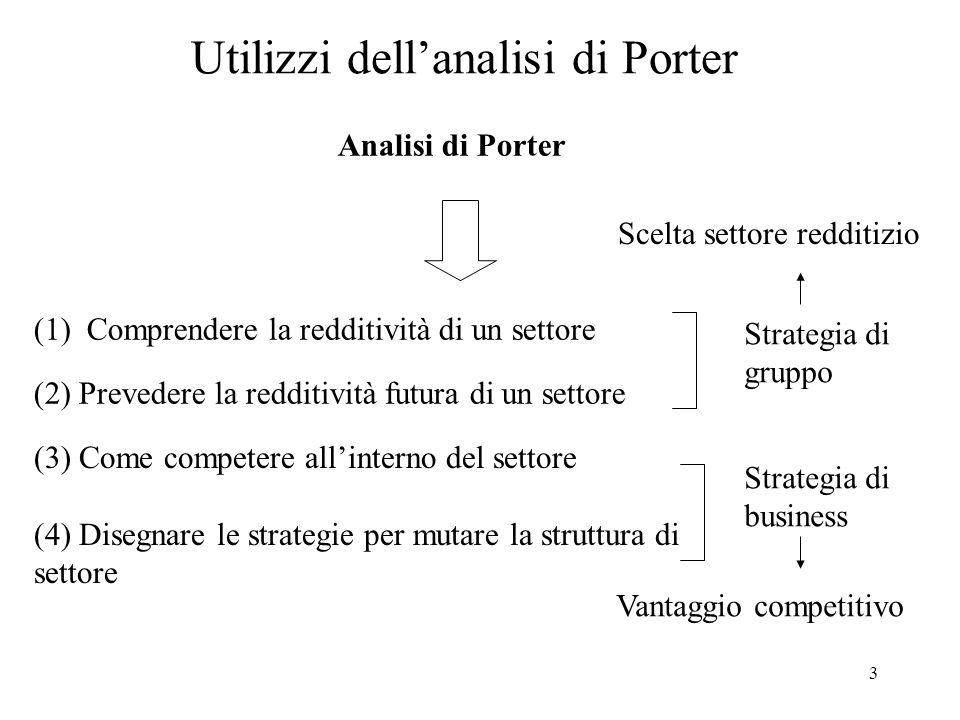 3 Utilizzi dellanalisi di Porter Analisi di Porter (2) Prevedere la redditività futura di un settore (1) Comprendere la redditività di un settore (3)