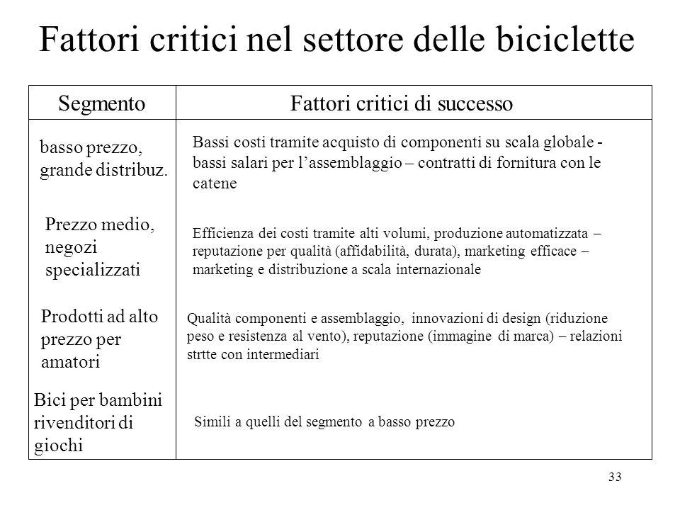 33 Fattori critici nel settore delle biciclette SegmentoFattori critici di successo basso prezzo, grande distribuz. Bassi costi tramite acquisto di co