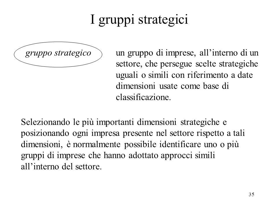 35 I gruppi strategici gruppo strategicoun gruppo di imprese, allinterno di un settore, che persegue scelte strategiche uguali o simili con riferiment