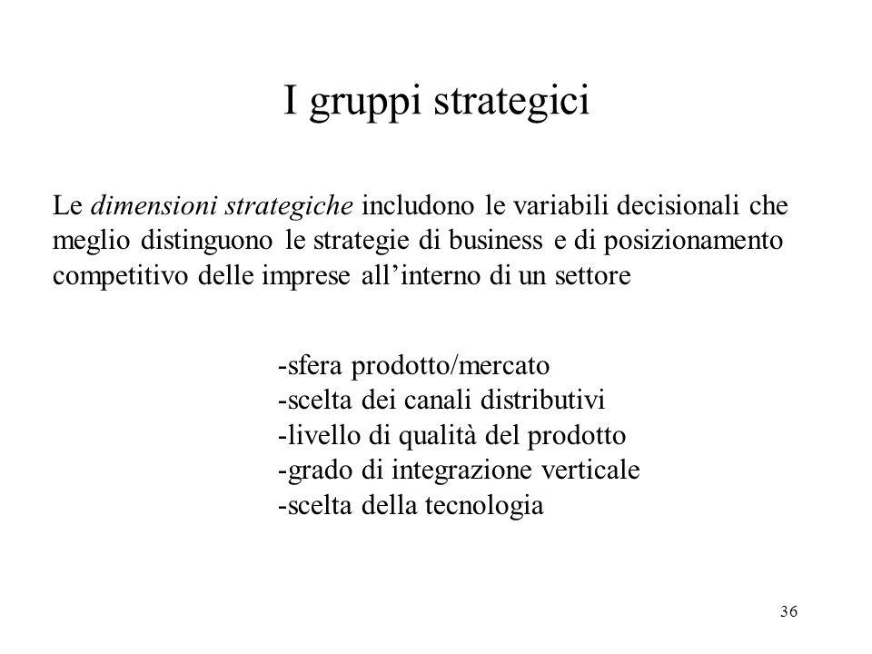 36 I gruppi strategici Le dimensioni strategiche includono le variabili decisionali che meglio distinguono le strategie di business e di posizionament