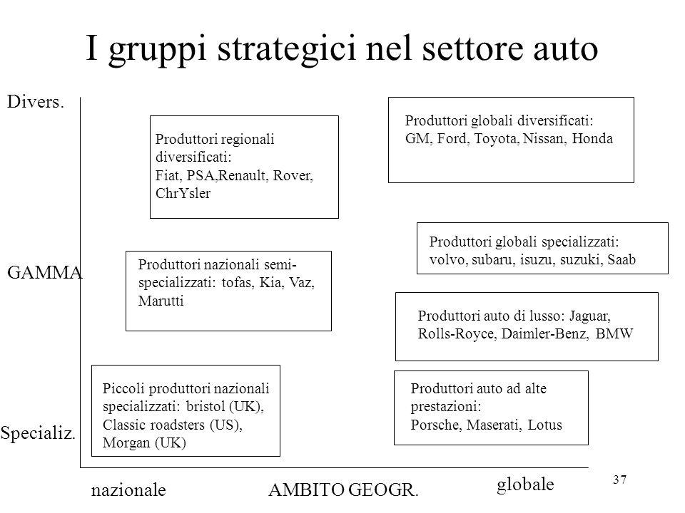 37 I gruppi strategici nel settore auto GAMMA Divers. Specializ. AMBITO GEOGR.nazionale globale Piccoli produttori nazionali specializzati: bristol (U
