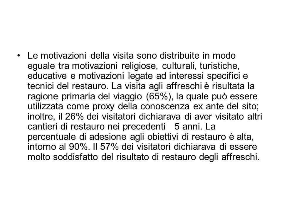 Le motivazioni della visita sono distribuite in modo eguale tra motivazioni religiose, culturali, turistiche, educative e motivazioni legate ad intere