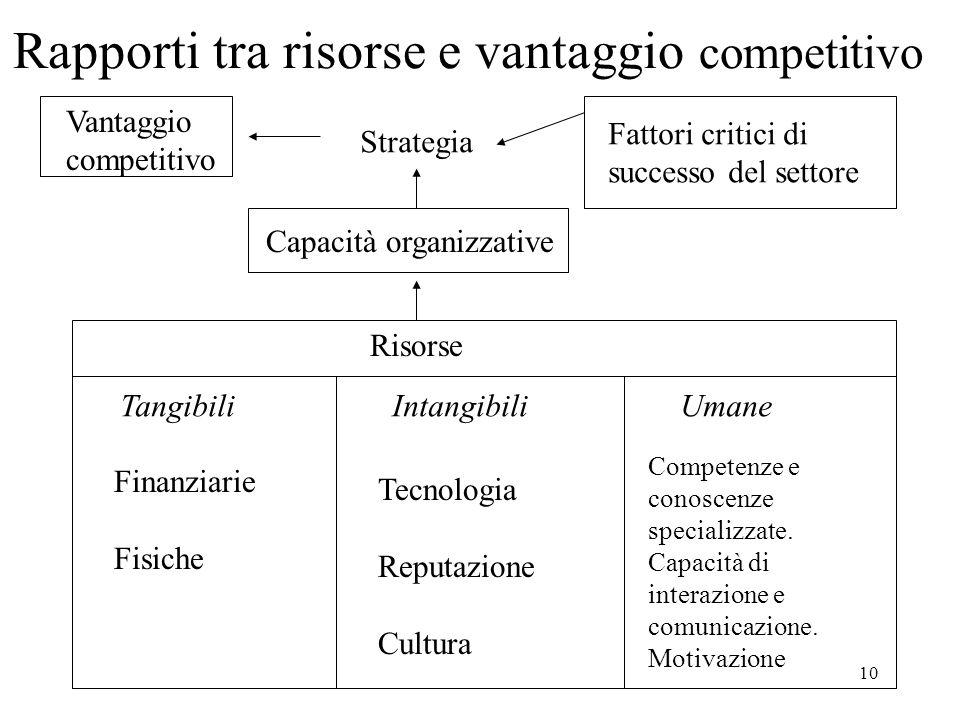 10 Rapporti tra risorse e vantaggio competitivo Strategia Vantaggio competitivo Fattori critici di successo del settore Capacità organizzative Risorse