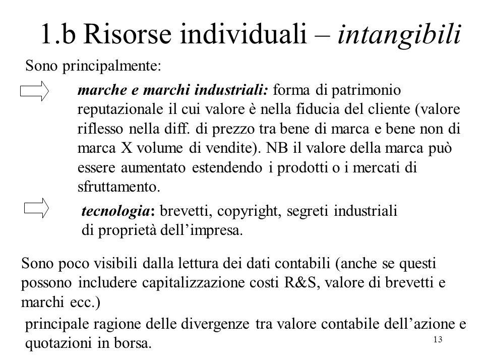 13 1.b Risorse individuali – intangibili Sono principalmente: marche e marchi industriali: forma di patrimonio reputazionale il cui valore è nella fiducia del cliente (valore riflesso nella diff.
