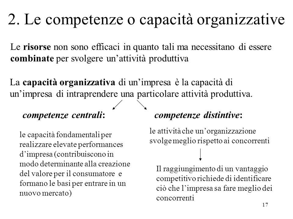 17 2. Le competenze o capacità organizzative Le risorse non sono efficaci in quanto tali ma necessitano di essere combinate per svolgere unattività pr