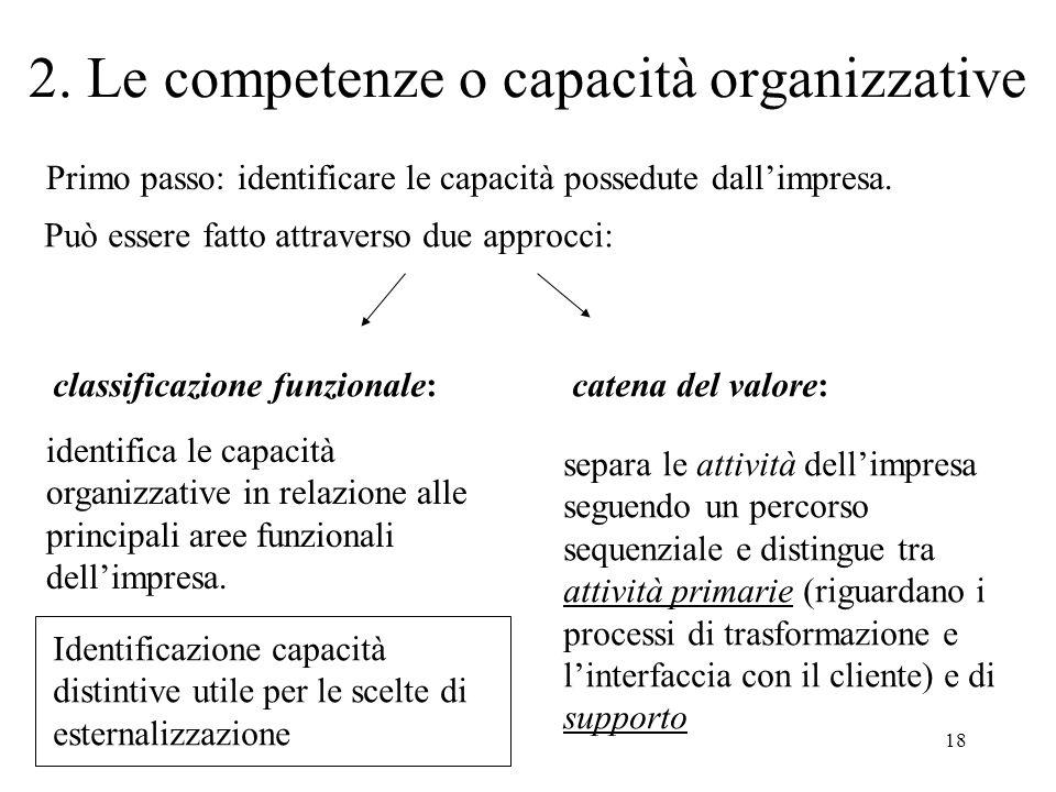 18 2. Le competenze o capacità organizzative Primo passo: identificare le capacità possedute dallimpresa. Può essere fatto attraverso due approcci: cl