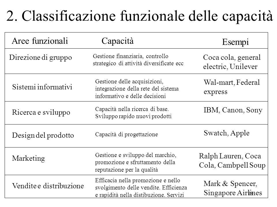 19 2. Classificazione funzionale delle capacità Aree funzionaliCapacità Esempi Direzione di gruppo Gestione finanziaria, controllo strategico di attiv
