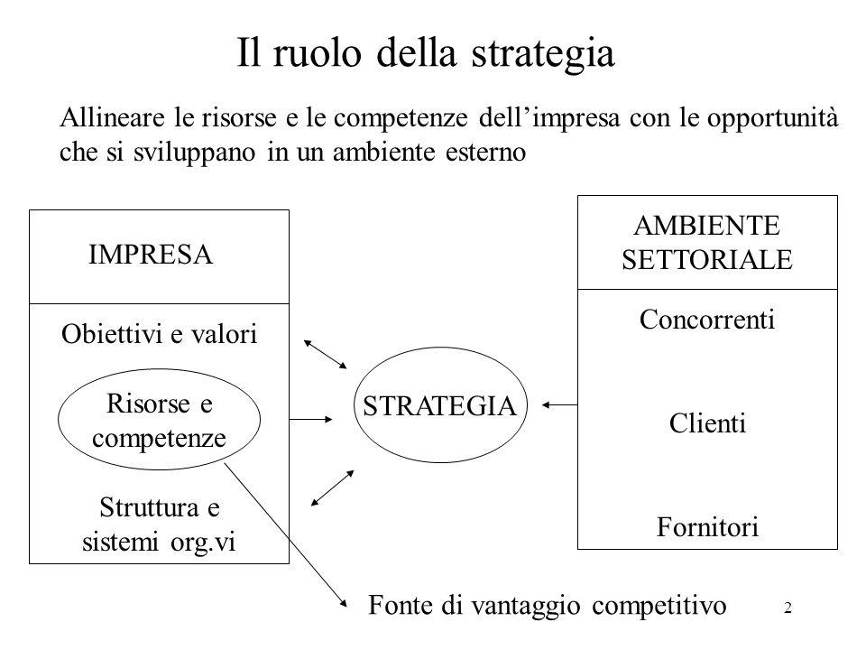 2 Il ruolo della strategia IMPRESA Obiettivi e valori Risorse e competenze Struttura e sistemi org.vi AMBIENTE SETTORIALE Concorrenti Clienti Fornitor