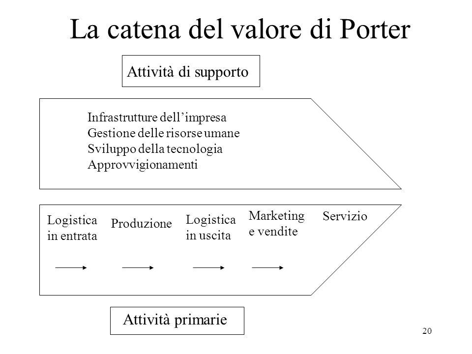 20 La catena del valore di Porter Attività di supporto Attività primarie Infrastrutture dellimpresa Gestione delle risorse umane Sviluppo della tecnol