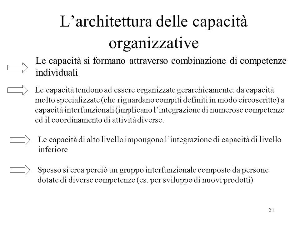 21 Larchitettura delle capacità organizzative Le capacità si formano attraverso combinazione di competenze individuali Le capacità tendono ad essere o