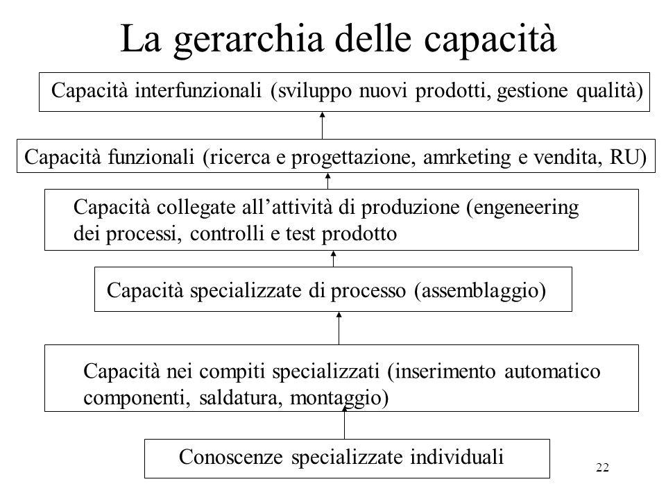 22 La gerarchia delle capacità Conoscenze specializzate individuali Capacità nei compiti specializzati (inserimento automatico componenti, saldatura,