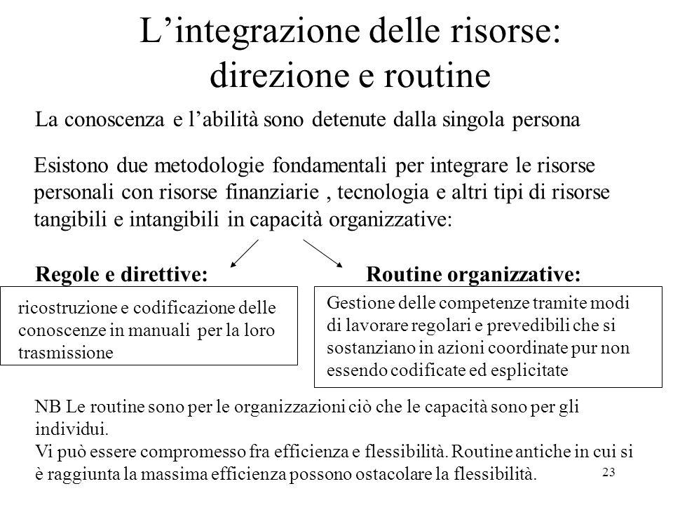23 Lintegrazione delle risorse: direzione e routine La conoscenza e labilità sono detenute dalla singola persona Esistono due metodologie fondamentali
