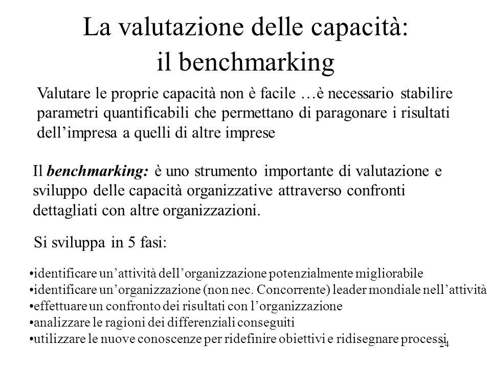 24 La valutazione delle capacità: il benchmarking Valutare le proprie capacità non è facile …è necessario stabilire parametri quantificabili che permettano di paragonare i risultati dellimpresa a quelli di altre imprese Il benchmarking: è uno strumento importante di valutazione e sviluppo delle capacità organizzative attraverso confronti dettagliati con altre organizzazioni.